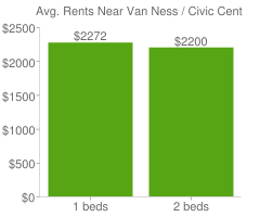 Graph of average rent prices for Van Ness / Civic Center San Francisco